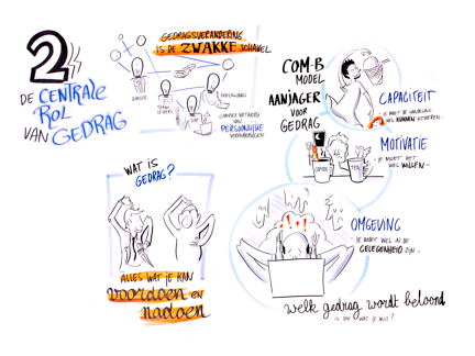 Graphic Recording voor Philips